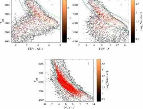 中國天文學家用郭守敬望遠鏡數據對恆星進行紫外輻射普查