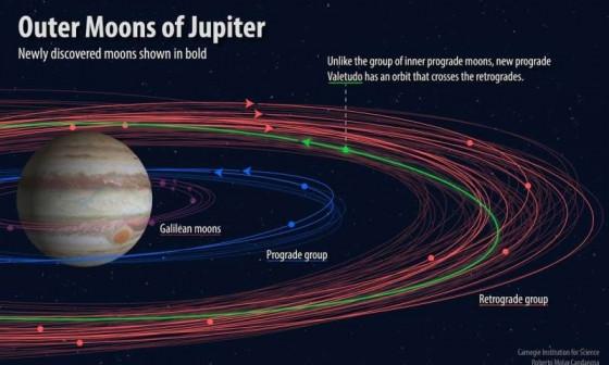 新發現十二颗木星衛星總數達到七十九顆
