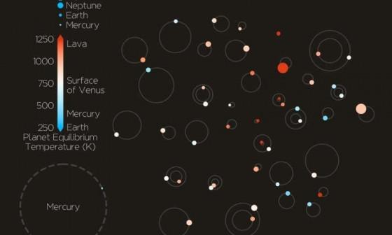 日本硏究團隊一次過驗證四十四顆系外行星