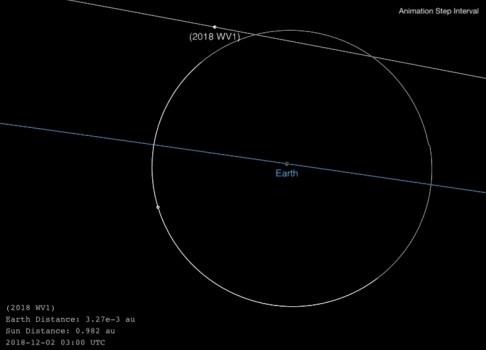 小行星2018 WV1今日中午近距離掠過地球