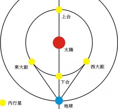 水星東大距
